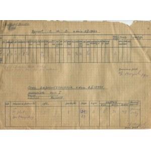 [powstanie warszawskie] Batalion Miłosz - kompania Bradl - pluton Ptaszyńskiego. Raport o stanie broni i aprowizacji z 3.10.1944 r. [z podpisem Aleksandra Lisowskiego ps. Skoryński]